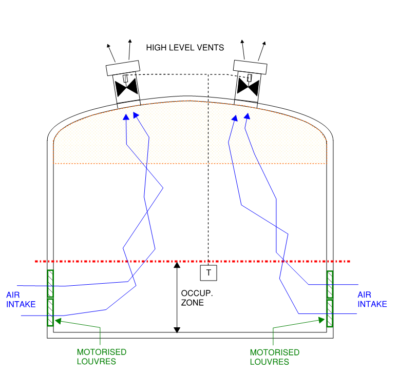 Air Conditioning Of Large Sports Halls Early Analysis Design Knox Advanced Engineering Pty Ltd